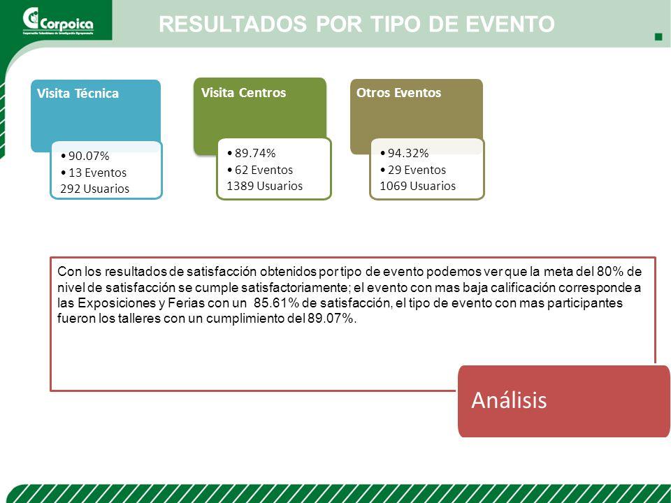 RESULTADOS POR TIPO DE EVENTO Visita Técnica 90.07% 13 Eventos 292 Usuarios Visita Centros 89.74% 62 Eventos 1389 Usuarios Otros Eventos 94.32% 29 Eve