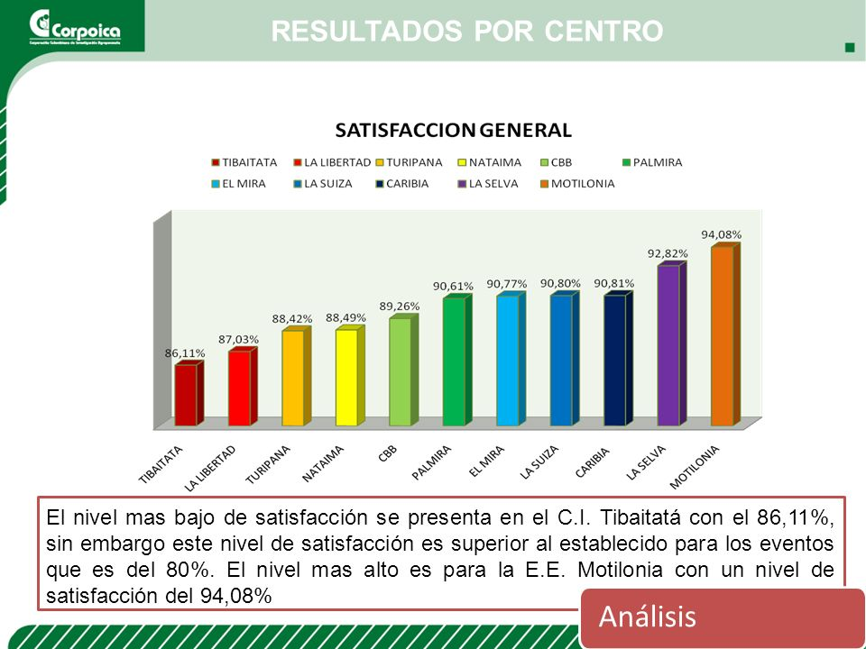 RESULTADOS POR CENTRO Análisis El nivel mas bajo de satisfacción se presenta en el C.I. Tibaitatá con el 86,11%, sin embargo este nivel de satisfacció