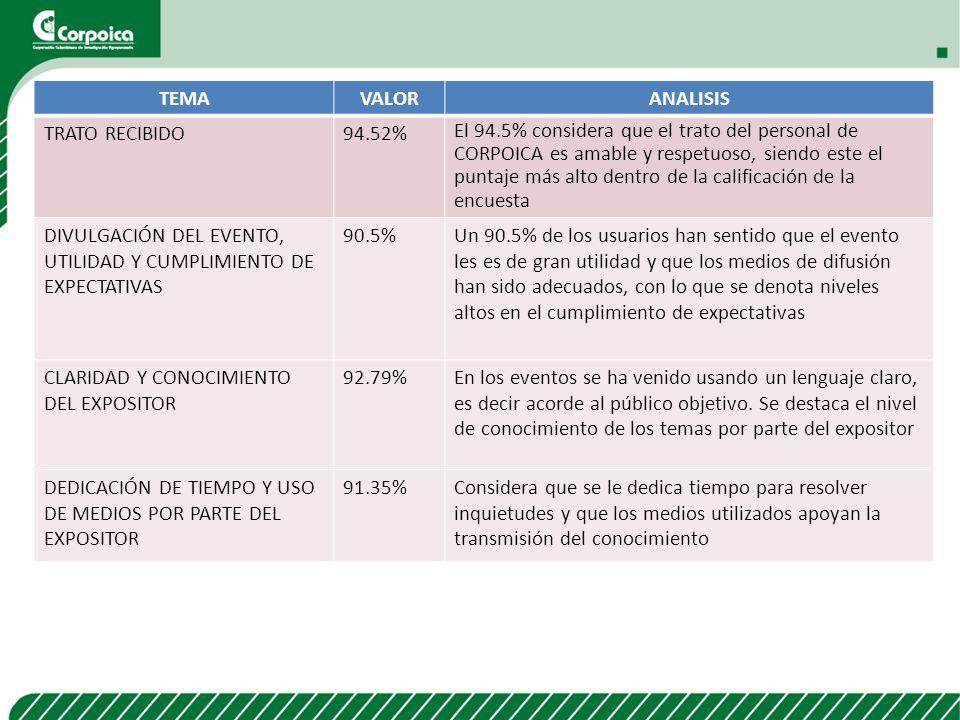 TEMAVALORANALISIS TRATO RECIBIDO94.52% El 94.5% considera que el trato del personal de CORPOICA es amable y respetuoso, siendo este el puntaje más alt