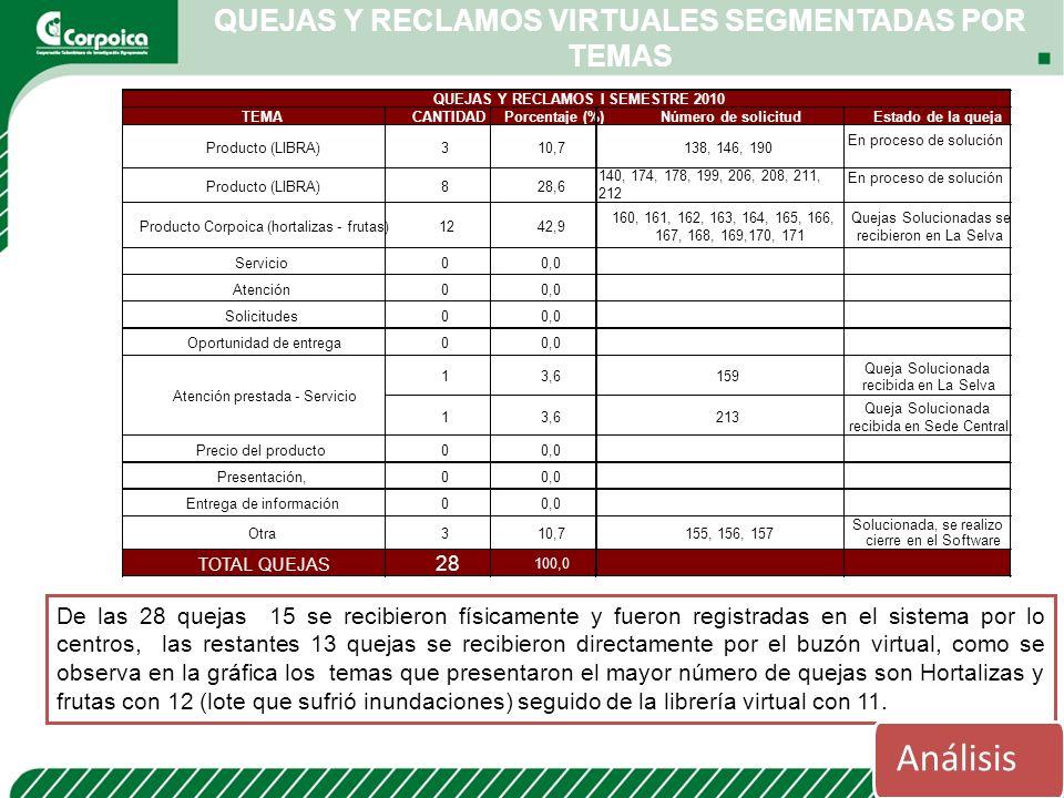 QUEJAS Y RECLAMOS VIRTUALES SEGMENTADAS POR TEMAS De las 28 quejas 15 se recibieron físicamente y fueron registradas en el sistema por lo centros, las
