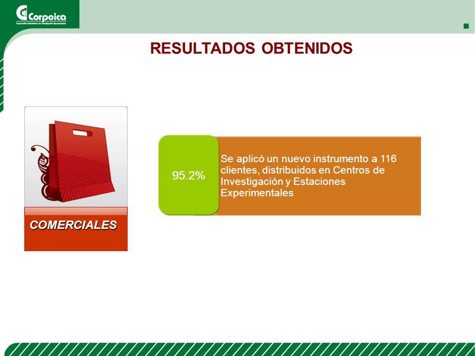 RESULTADOS POR FINANCIADOR Universidades UDCA 83.33% 1 Encuesta SALLE 81.94% 1 Encuesta Internacionales FAO 75% 1 Encuesta Privadas PETROBRAS 94.44% 1 Encuesta Fondos Parafiscales FEDEGAN 91.67% 7 Encuestas ASOHOFRUCOL 67.96% 12 encuestas FEDETABACO 73.61% 2 encuestas