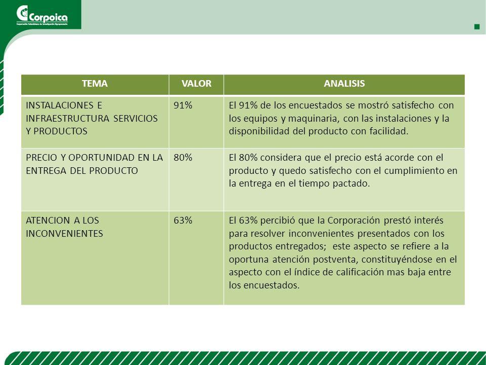 TEMAVALORANALISIS CONFIANZA EN EL PRODUCTO82.6%El 82.6% tiene confianza en los productos y/o servicios recibidos y especialmente en la validez de los resultados entregados por CORPOICA.