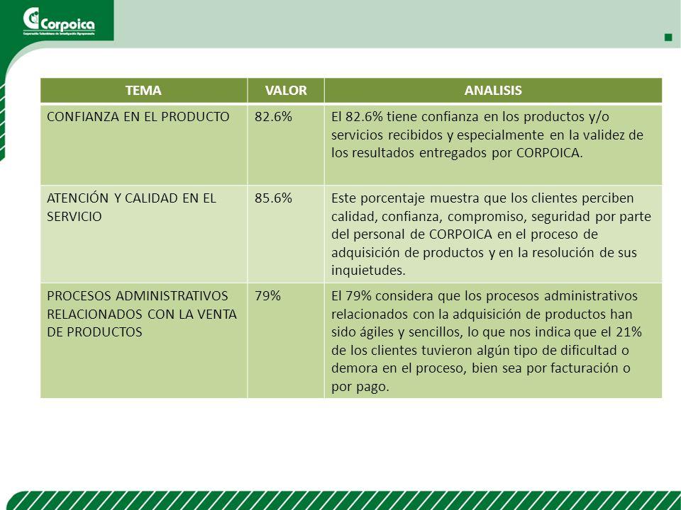 TEMAVALORANALISIS CONFIANZA EN EL PRODUCTO82.6%El 82.6% tiene confianza en los productos y/o servicios recibidos y especialmente en la validez de los