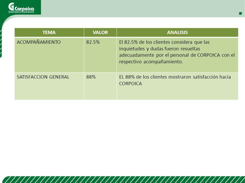 ASPECTOS EVALUADOS USUARIOS Satisfacción Total 90.18%