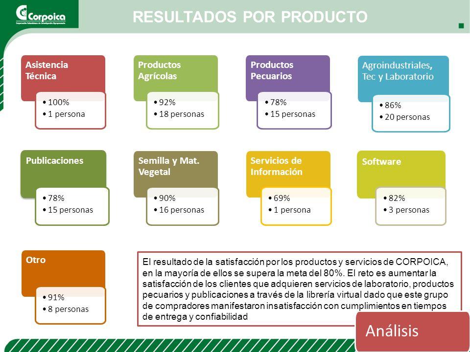 RESULTADOS POR PRODUCTO Asistencia Técnica 100% 1 persona Productos Agrícolas 92% 18 personas Productos Pecuarios 78% 15 personas Agroindustriales, Te