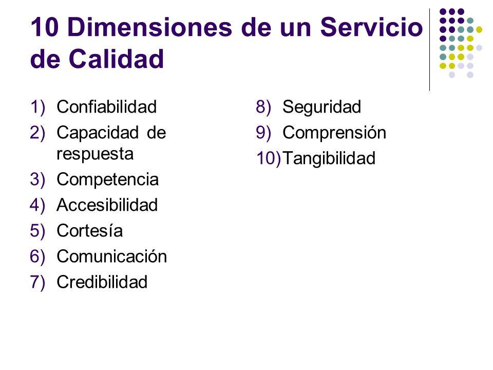 10 Dimensiones de un Servicio de Calidad 1)Confiabilidad 2)Capacidad de respuesta 3)Competencia 4)Accesibilidad 5)Cortesía 6)Comunicación 7)Credibilid