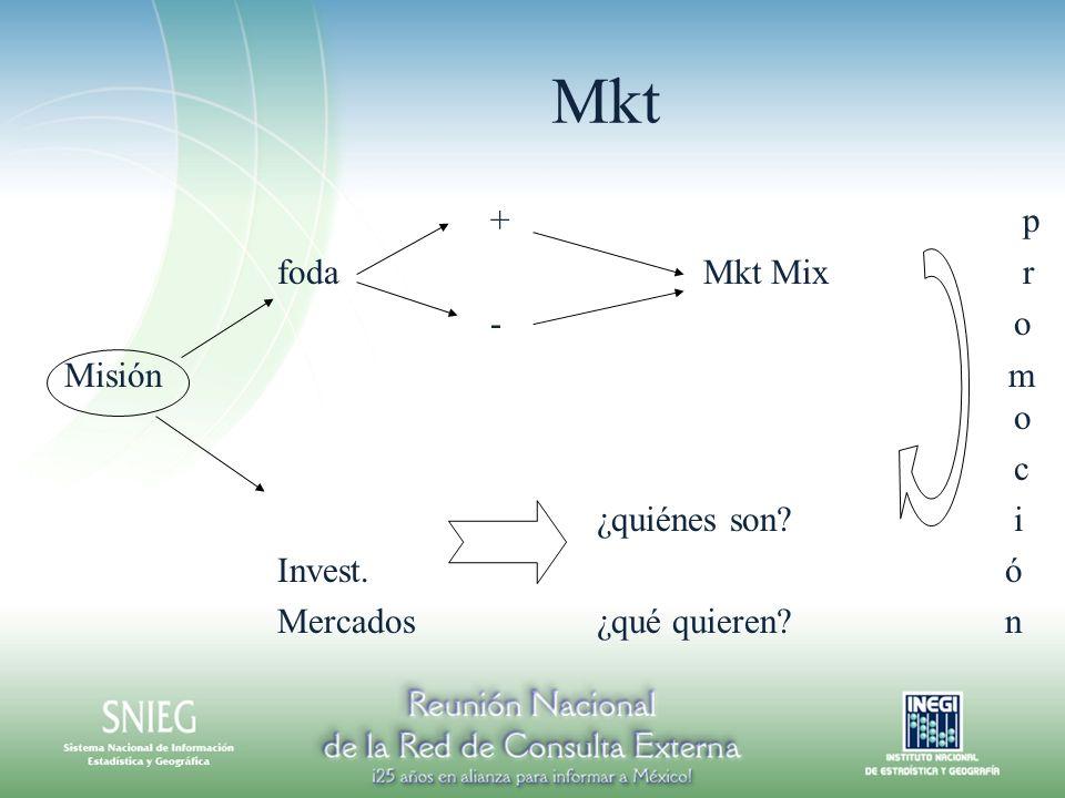 Mkt +p fodaMkt Mix r - o Misión m o c ¿quiénes son i Invest. ó Mercados¿qué quieren n
