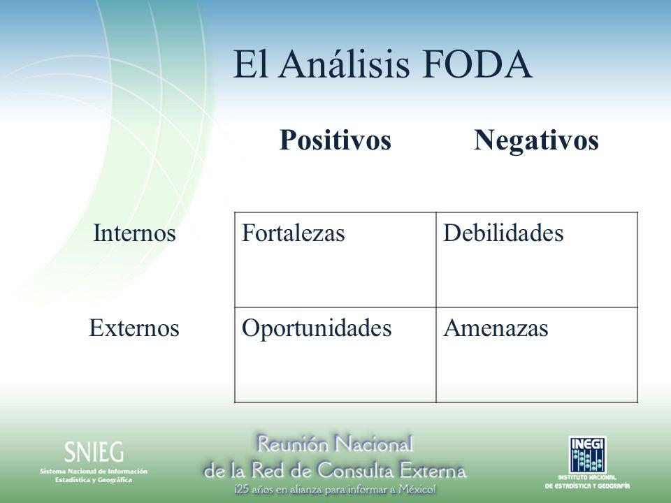 El Análisis FODA PositivosNegativos InternosFortalezasDebilidades ExternosOportunidadesAmenazas