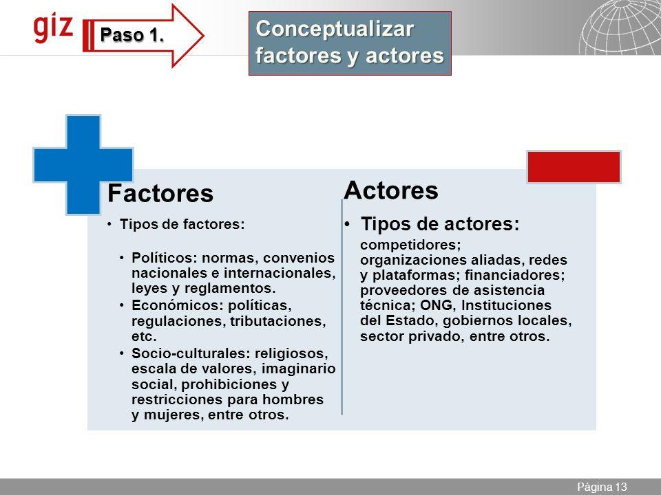 25.04.2014 Seite 13 Página 13 Factores Tipos de factores: Políticos: normas, convenios nacionales e internacionales, leyes y reglamentos.