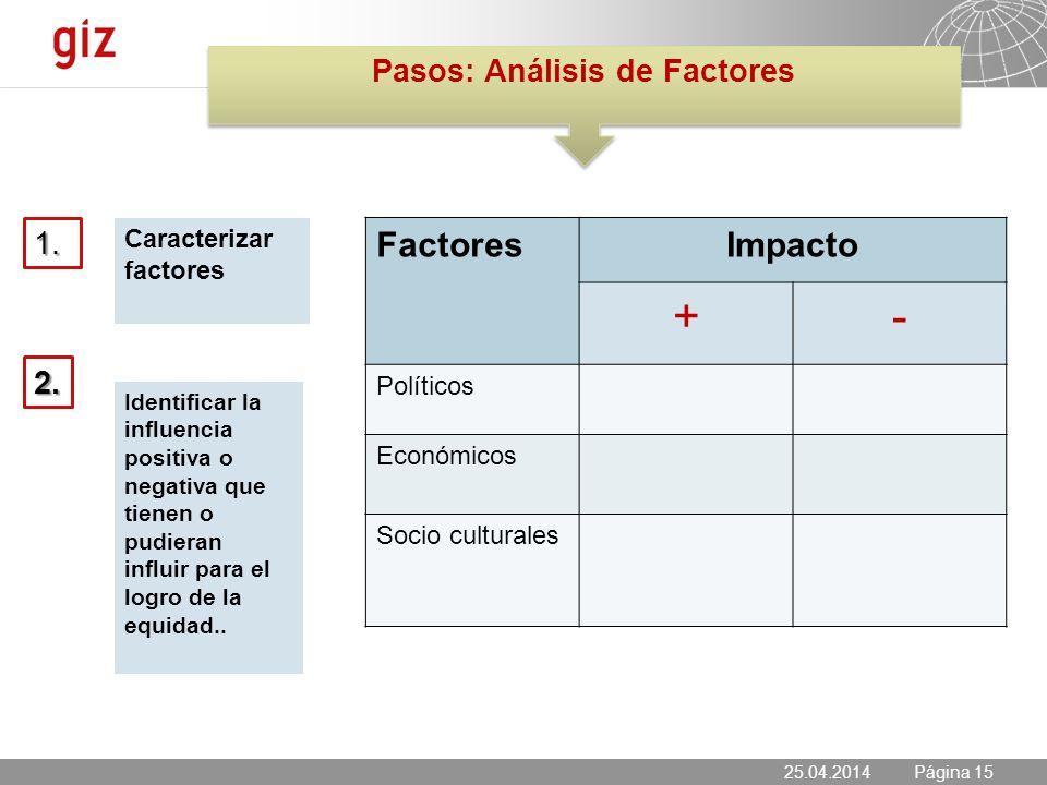 25.04.2014 Seite 15 Página 15 Caracterizar factores 25.04.2014 1.