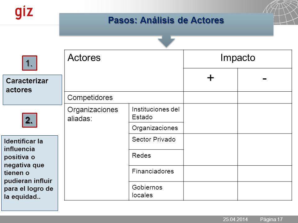 25.04.2014 Seite 17 Página 17 Caracterizar actores 25.04.2014 1.