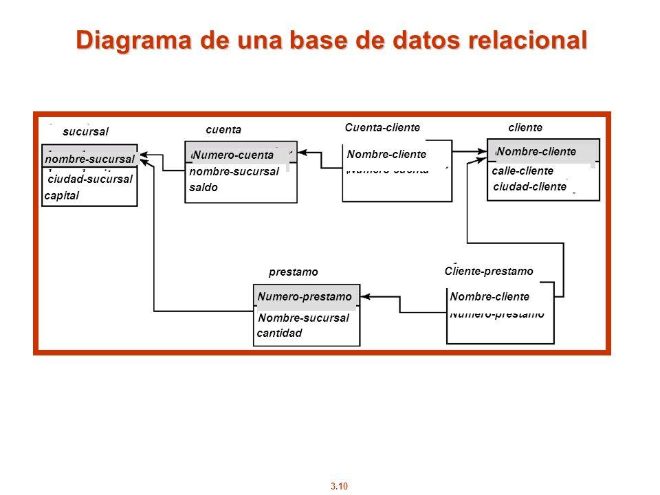 3.10 Diagrama de una base de datos relacional nombre-sucursal sucursal ciudad-sucursal capital cuenta Cuenta-cliente cliente Cliente-prestamo Numero-c