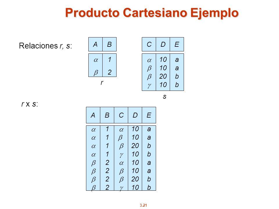 3.21 Producto Cartesiano Ejemplo Relaciones r, s: r x s: AB 1212 AB 1111222211112222 CD 10 20 10 20 10 E aabbaabbaabbaabb CD 10 20 10 E aabbaabb r s