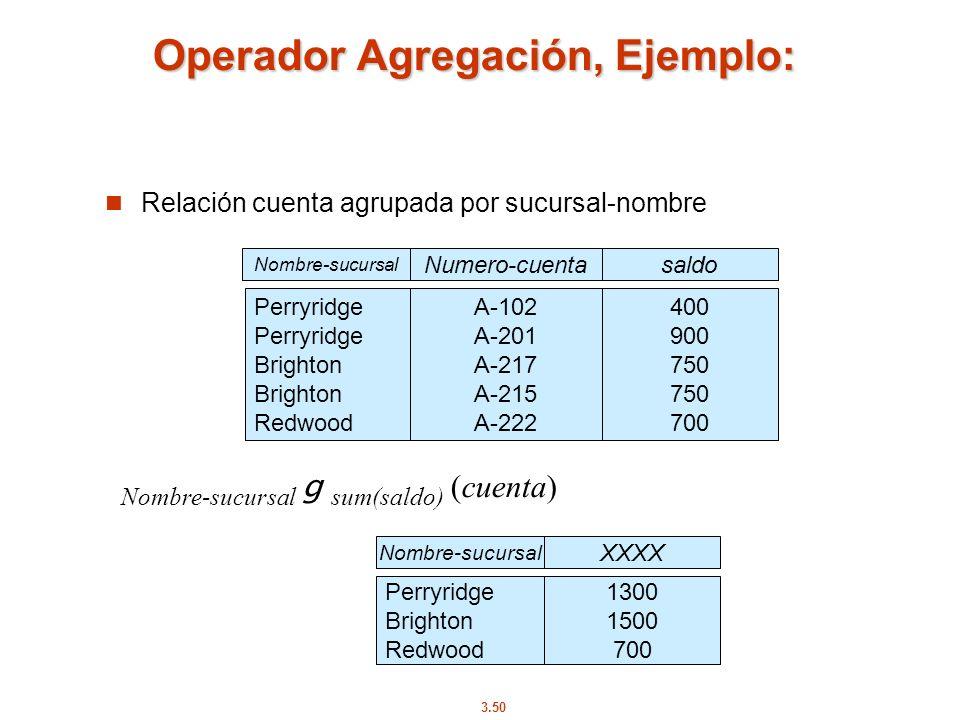 3.50 Operador Agregación, Ejemplo: Relación cuenta agrupada por sucursal-nombre Nombre-sucursal g sum(saldo) (cuenta) Nombre-sucursal Numero-cuentasal