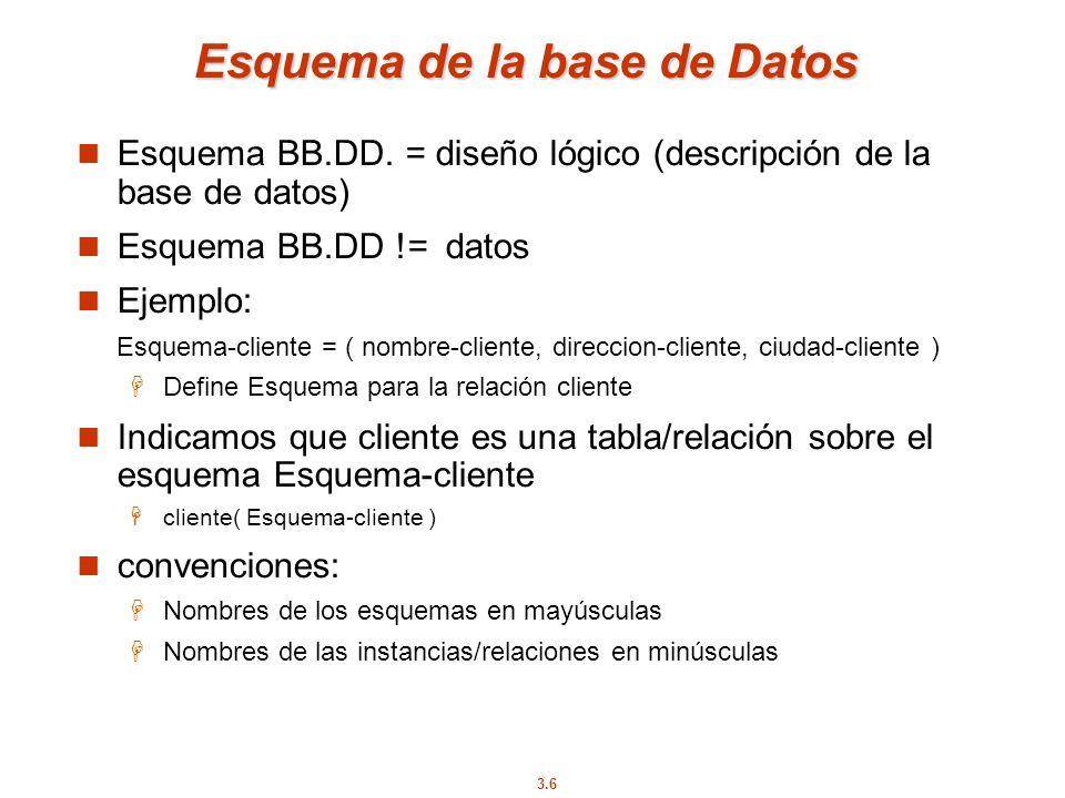 3.6 Esquema de la base de Datos Esquema BB.DD. = diseño lógico (descripción de la base de datos) Esquema BB.DD != datos Ejemplo: Esquema-cliente = ( n