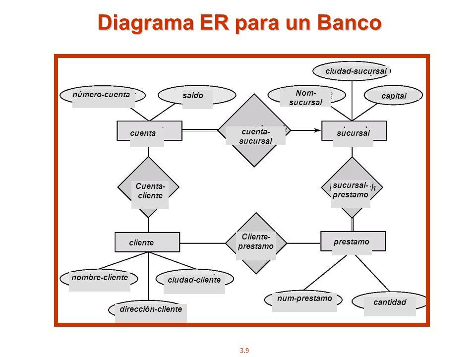 3.9 Diagrama ER para un Banco número-cuenta saldo cuenta Cuenta- cliente cliente nombre-cliente ciudad-cliente dirección-cliente Cliente- prestamo pre
