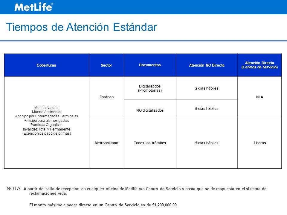 CoberturasSectorDocumentosAtención NO Directa Atención Directa (Centros de Servicio) Muerte Natural Muerte Accidental Anticipo por Enfermedades Termin