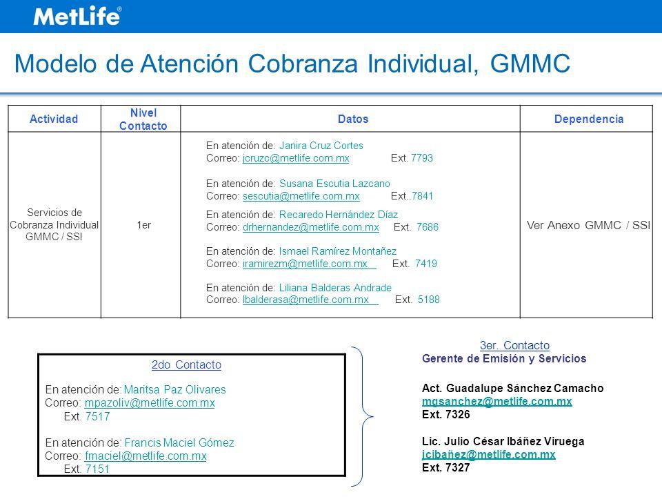 Modelo de Atención Cobranza Individual, GMMC Actividad Nivel Contacto DatosDependencia Servicios de Cobranza Individual GMMC / SSI 1er En atención de: