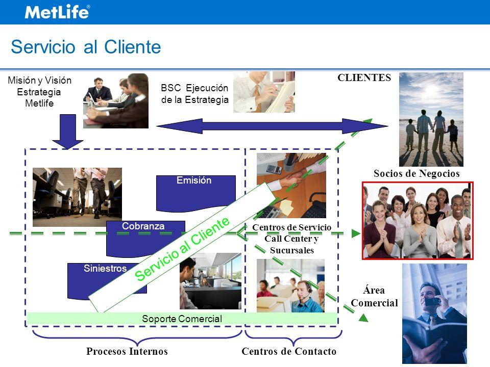 Emisión Cobranza Siniestros Misión y Visión Estrategia Metlife BSC Ejecución de la Estrategia Centros de Servicio Call Center y Sucursales CLIENTES Ár