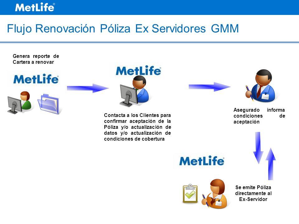 Flujo Renovación Póliza Ex Servidores GMM Asegurado informa condiciones de aceptación Contacta a los Clientes para confirmar aceptación de la Póliza y