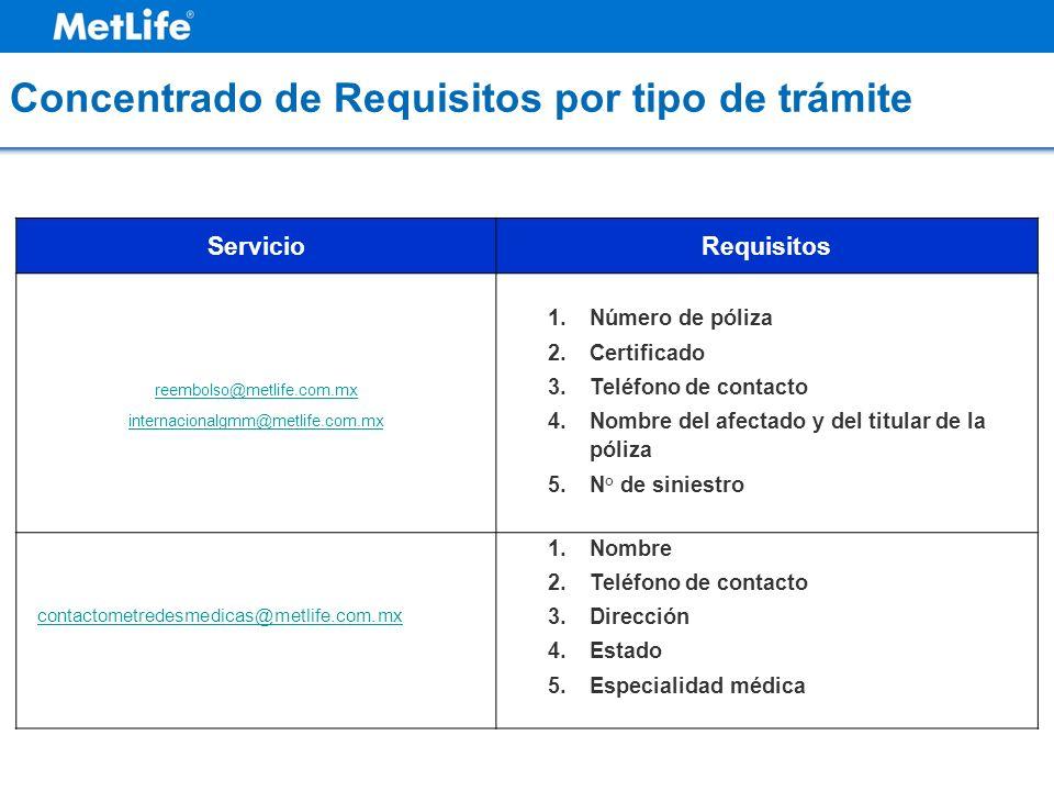 Concentrado de Requisitos por tipo de trámite ServicioRequisitos reembolso@metlife.com.mx internacionalgmm@metlife.com.mx 1.Número de póliza 2.Certifi