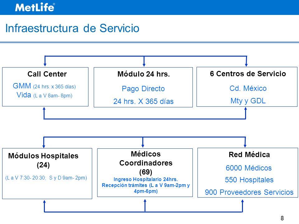 Call Center GMM (24 hrs. x 365 días) Vida (L a V 8am- 8pm) 6 Centros de Servicio Cd. México Mty y GDL Módulo 24 hrs. Pago Directo 24 hrs. X 365 días M