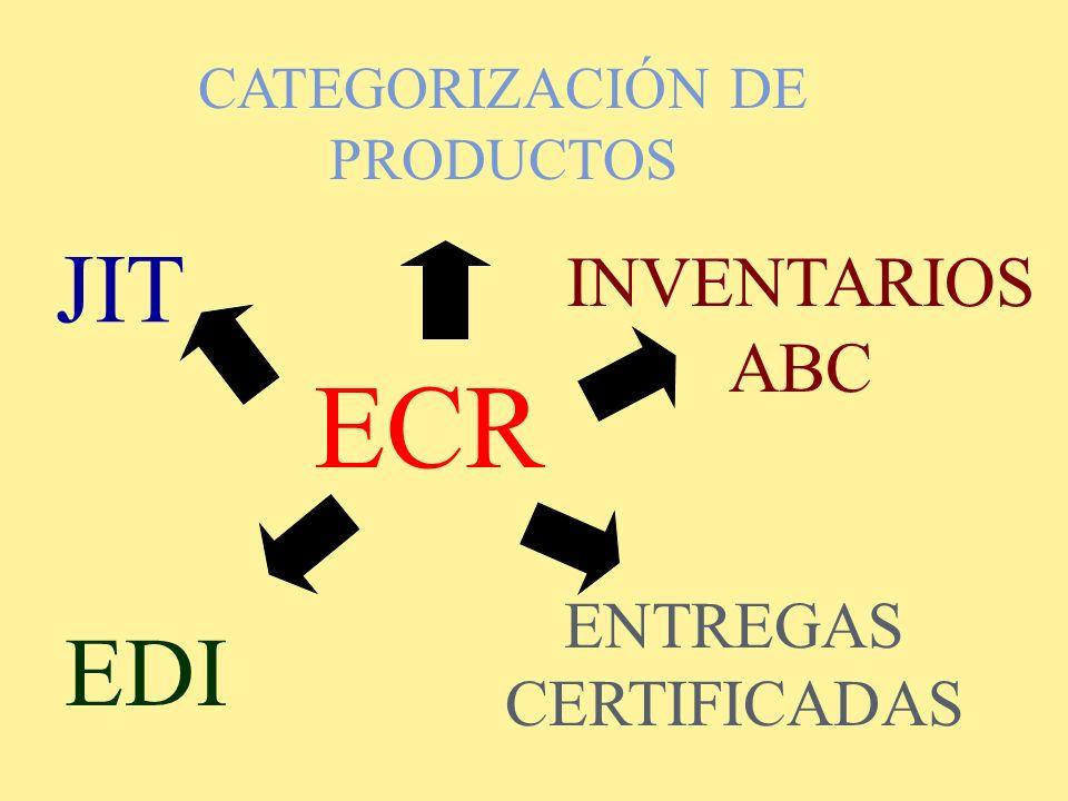 JIT ENTREGAS CERTIFICADAS EDI ECR CATEGORIZACIÓN DE PRODUCTOS INVENTARIOS ABC