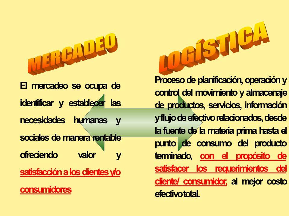 Serie de actividades concatenadas cuyo objetivo último es satisfacer las necesidades y deseos del consumidor Mercadeo es responsable de la gestión de la demanda Logística es responsable de la gestión operativa de la oferta MERCADEO Y LOGISTICA