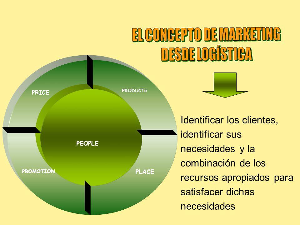 Identificar los clientes, identificar sus necesidades y la combinación de los recursos apropiados para satisfacer dichas necesidades PRODUCTO PRODUCTo