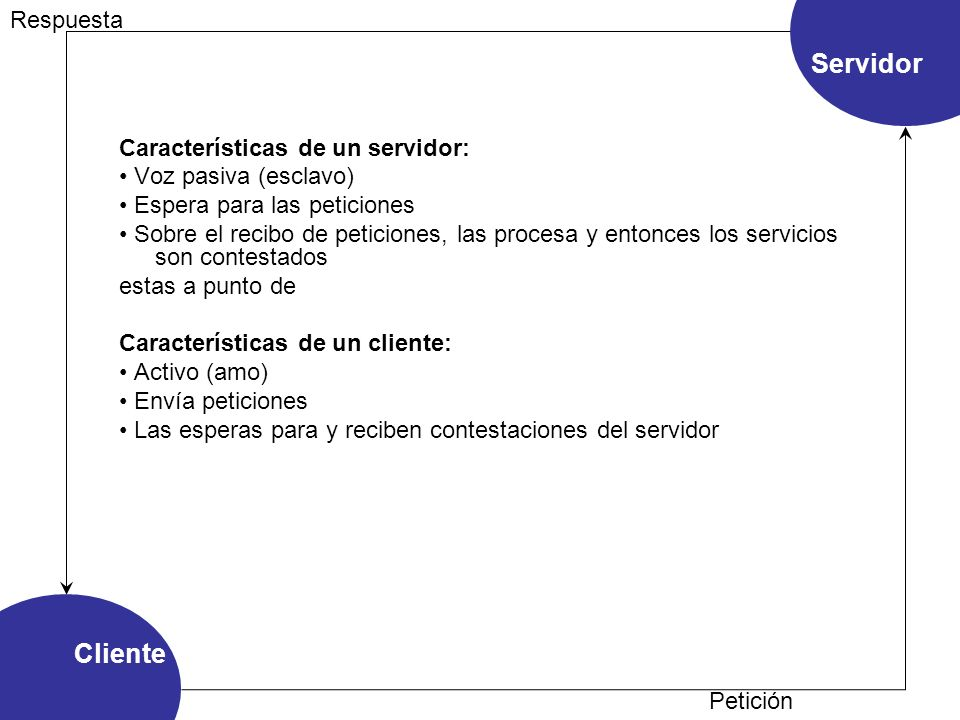 Cliente Servidor Petición Respuesta Características de un servidor: Voz pasiva (esclavo) Espera para las peticiones Sobre el recibo de peticiones, las