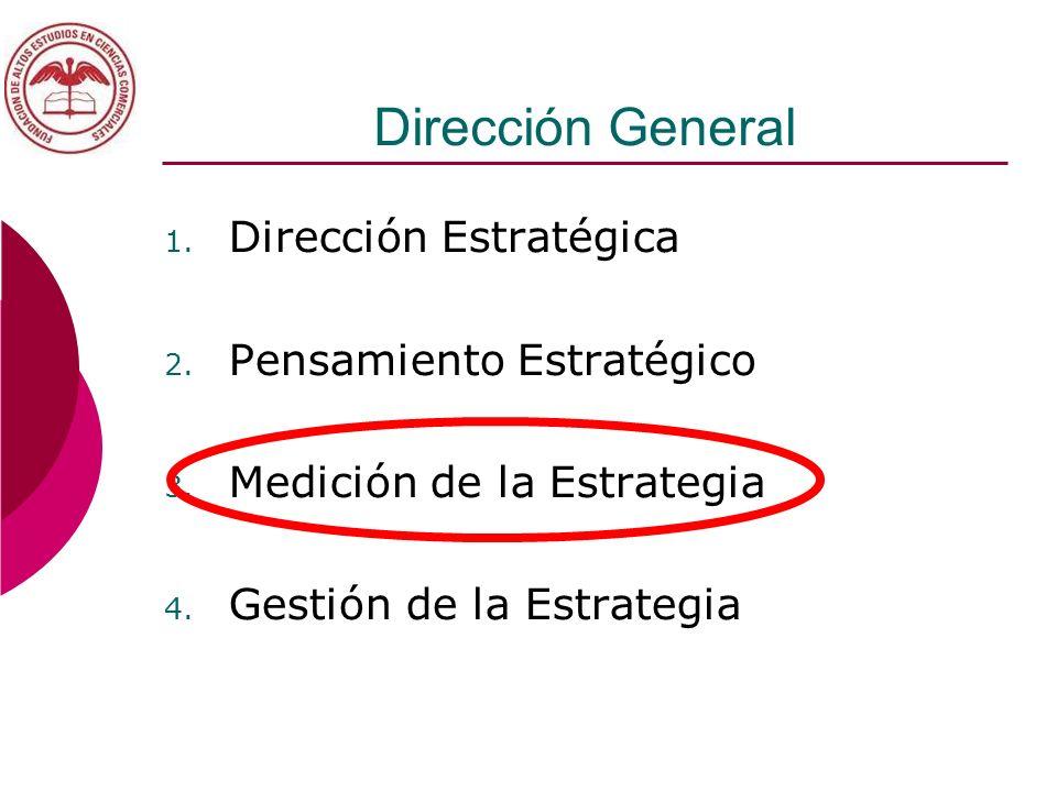 Dirección General 1. Dirección Estratégica 2. Pensamiento Estratégico 3. Medición de la Estrategia 4. Gestión de la Estrategia