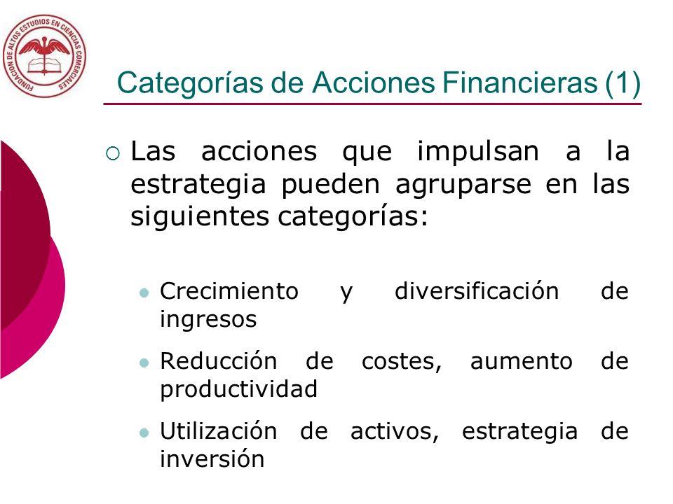 Categorías de Acciones Financieras (1) Las acciones que impulsan a la estrategia pueden agruparse en las siguientes categorías: Crecimiento y diversif