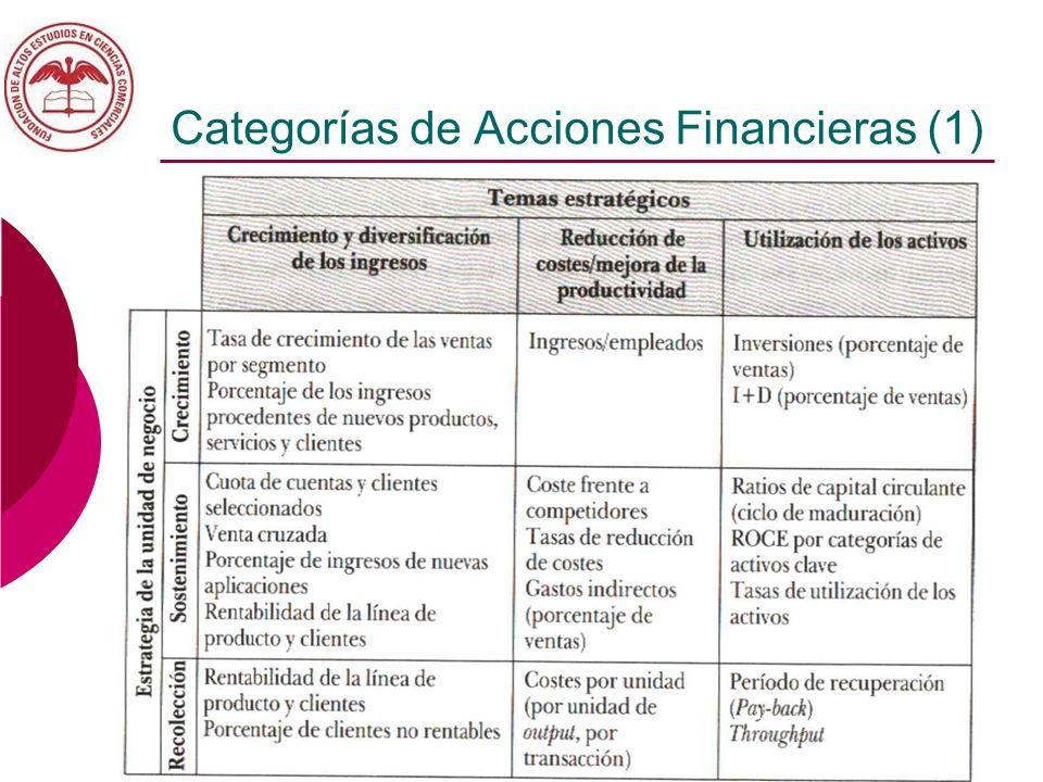 Categorías de Acciones Financieras (1)