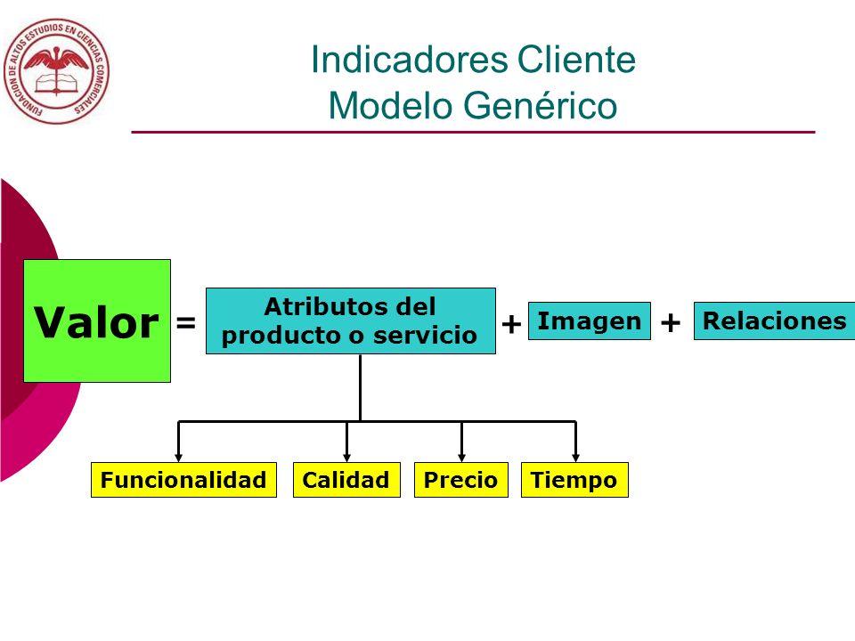Indicadores Cliente Modelo Genérico Valor Atributos del producto o servicio ImagenRelaciones = + + FuncionalidadCalidadPrecioTiempo