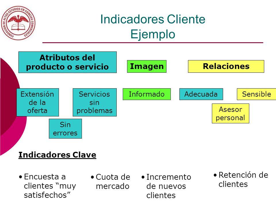 Indicadores Cliente Ejemplo Atributos del producto o servicio ImagenRelaciones Extensión de la oferta Sin errores Servicios sin problemas InformadoAde