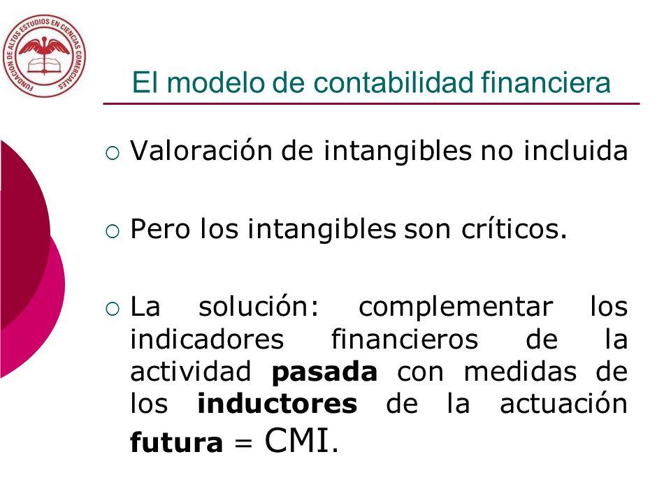 El modelo de contabilidad financiera Valoración de intangibles no incluida Pero los intangibles son críticos. La solución: complementar los indicadore