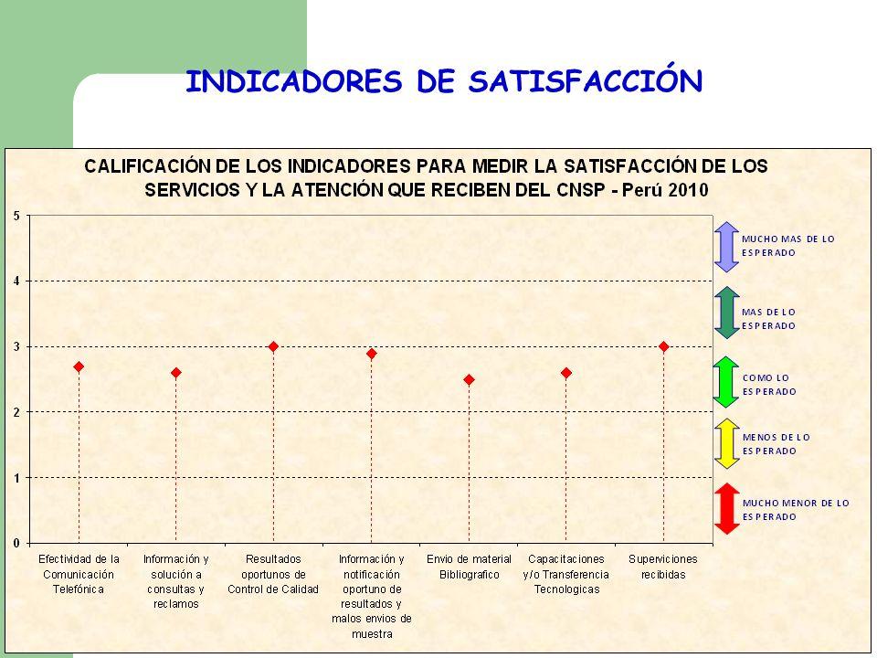 INDICADORES DE SATISFACCIÓN