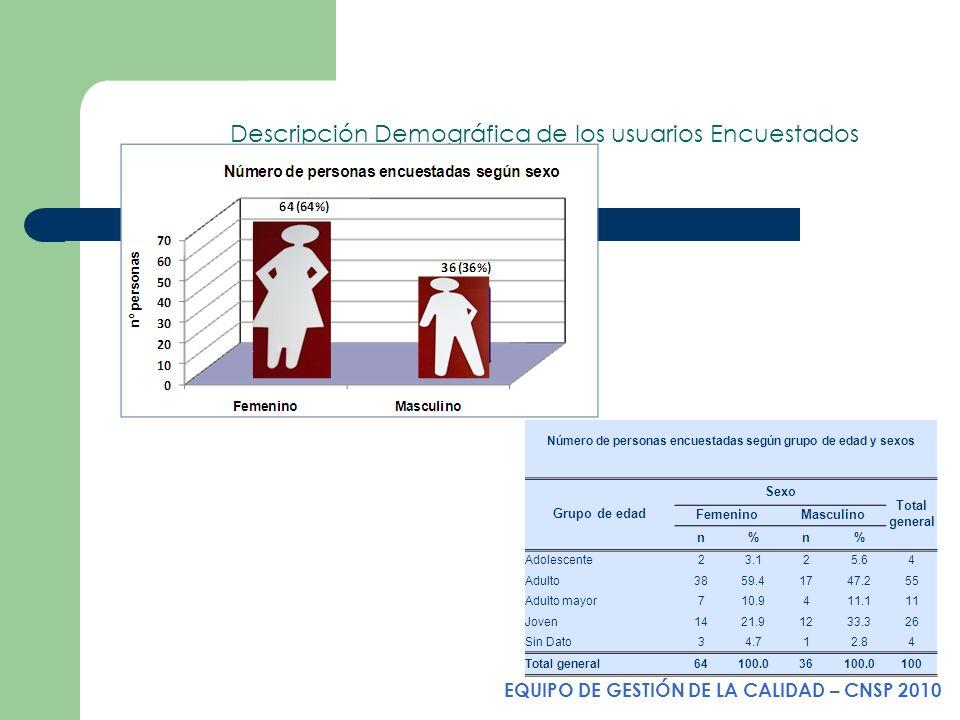 Descripción Demográfica de los usuarios Encuestados Número de personas encuestadas según grupo de edad y sexos Grupo de edad Sexo Total general Femeni