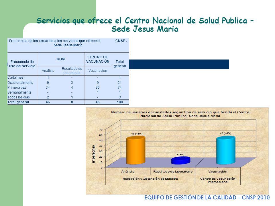 Servicios que ofrece el Centro Nacional de Salud Publica – Sede Jesus Maria EQUIPO DE GESTIÓN DE LA CALIDAD – CNSP 2010 Frecuencia de los usuarios a l