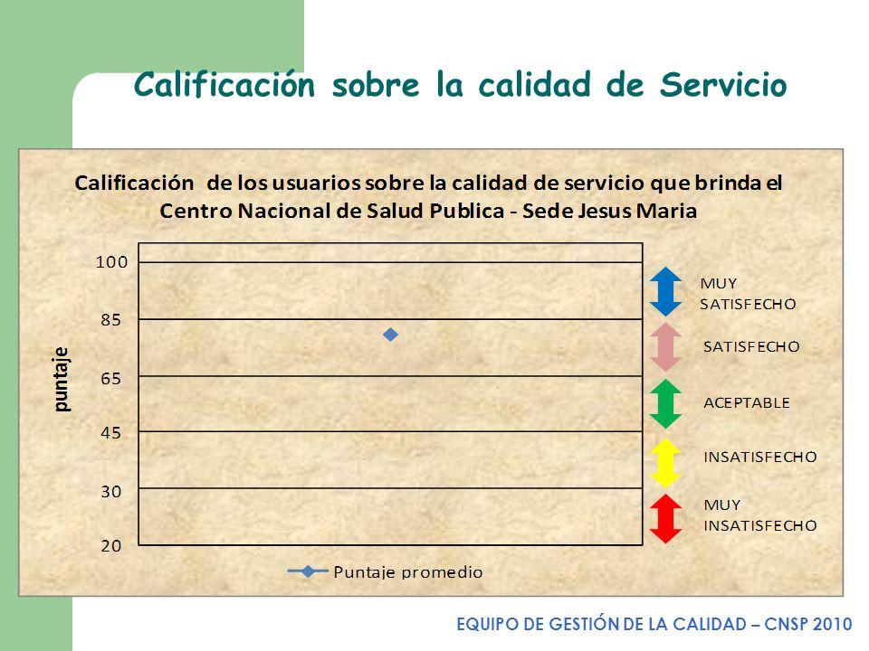 Calificación sobre la calidad de Servicio EQUIPO DE GESTIÓN DE LA CALIDAD – CNSP 2010