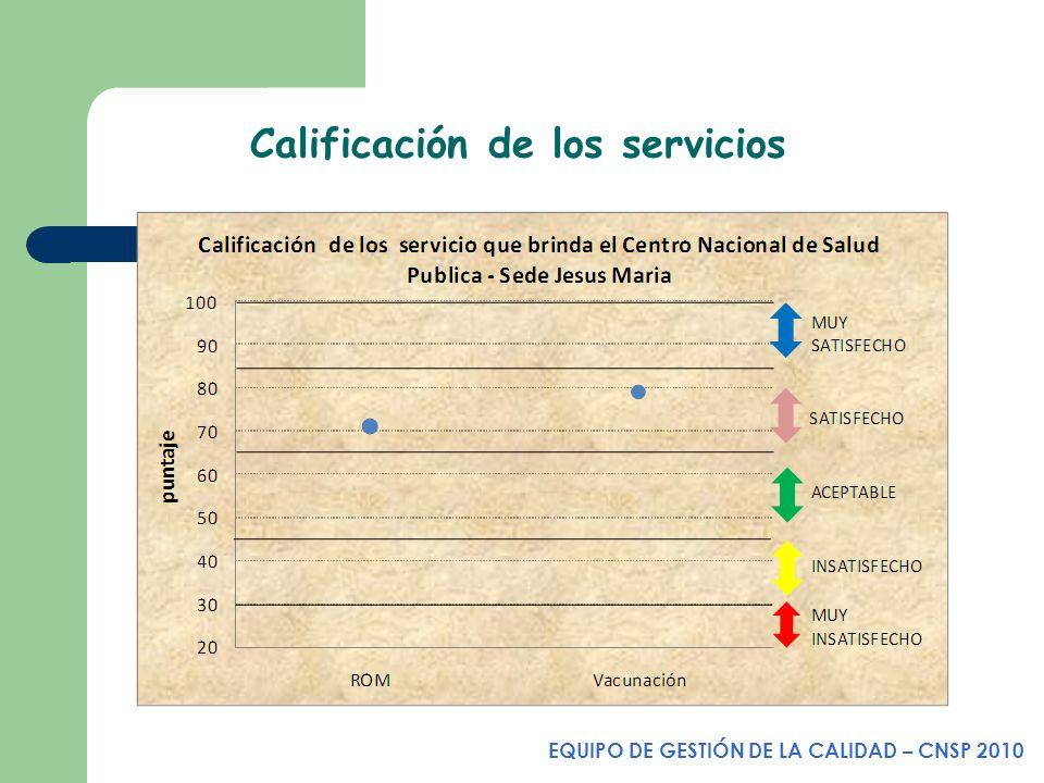 Calificación de los servicios EQUIPO DE GESTIÓN DE LA CALIDAD – CNSP 2010