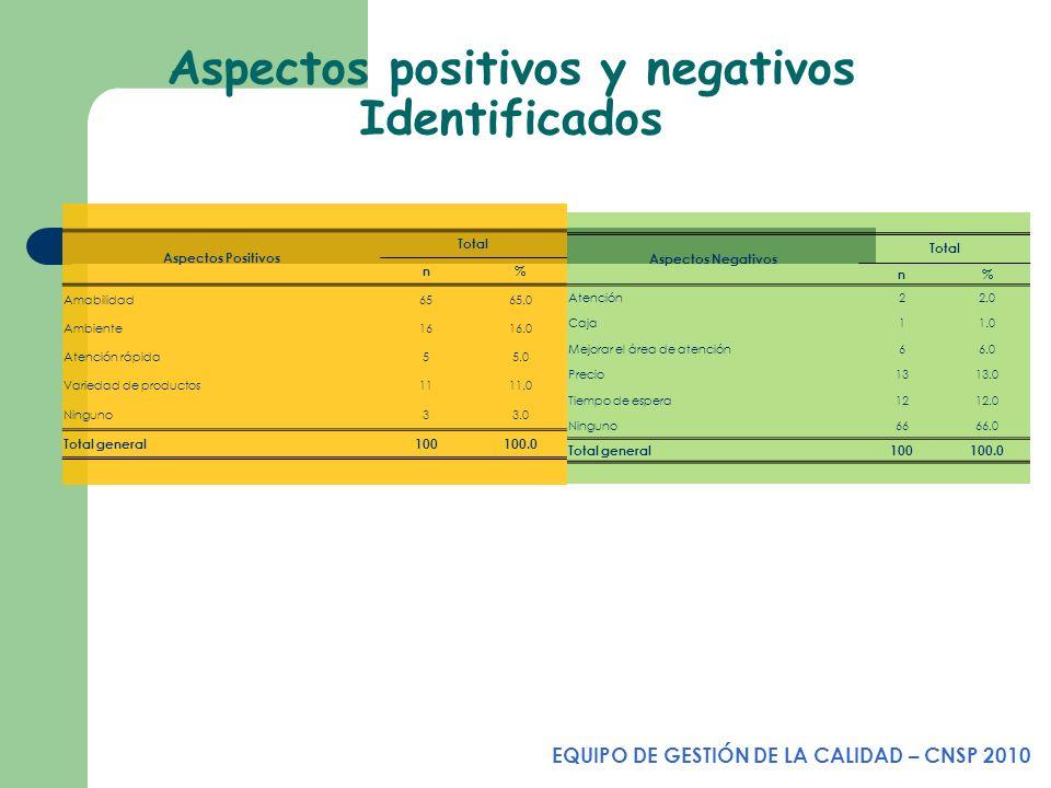 Aspectos positivos y negativos Identificados EQUIPO DE GESTIÓN DE LA CALIDAD – CNSP 2010 Aspectos Negativos Total n% Atención22.0 Caja11.0 Mejorar el