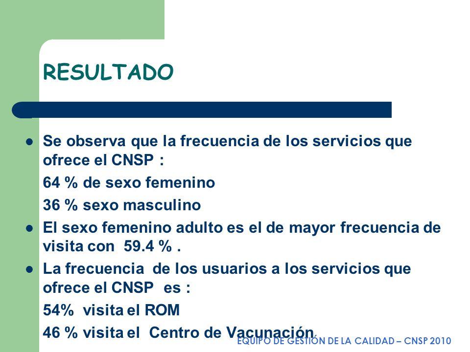 RESULTADO Se observa que la frecuencia de los servicios que ofrece el CNSP : 64 % de sexo femenino 36 % sexo masculino El sexo femenino adulto es el d