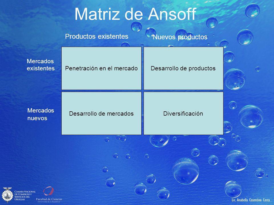 Matriz de Ansoff Penetración en el mercadoDesarrollo de productos Desarrollo de mercadosDiversificación Productos existentes Nuevos productos Mercados existentes Mercados nuevos