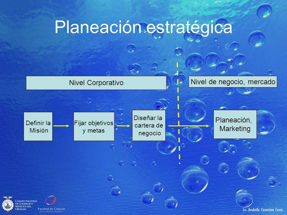 Planeación estratégica Definir la Misión Fijar objetivos y metas Diseñar la cartera de negocio Planeación, Marketing Nivel Corporativo Nivel de negocio, mercado