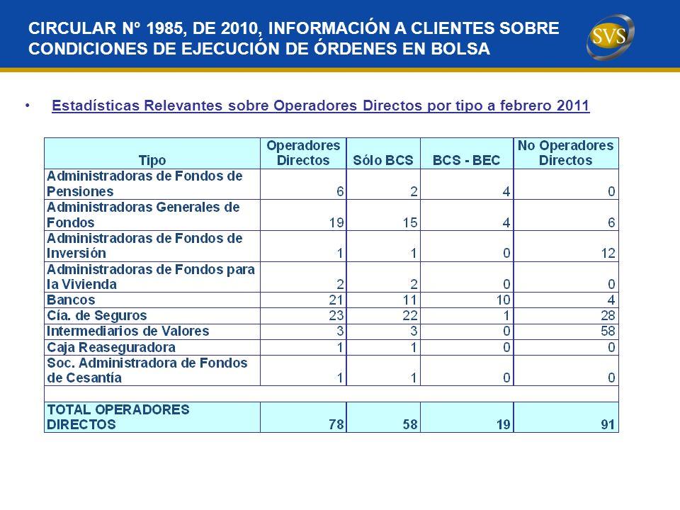 Estadísticas Relevantes sobre Operadores Directos por tipo a febrero 2011 CIRCULAR N° 1985, DE 2010, INFORMACIÓN A CLIENTES SOBRE CONDICIONES DE EJECUCIÓN DE ÓRDENES EN BOLSA