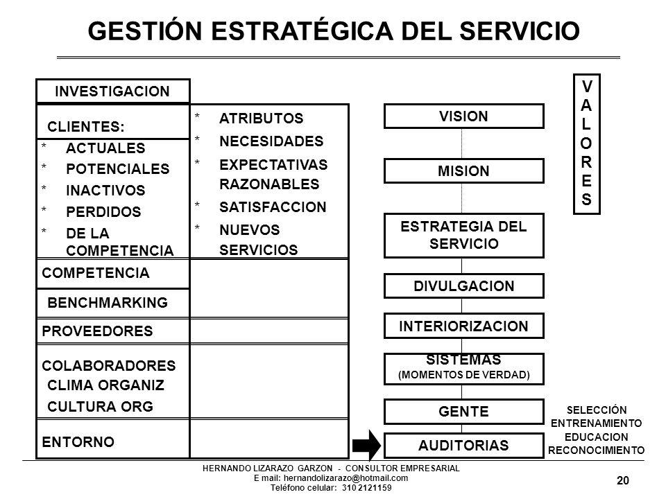 HERNANDO LIZARAZO GARZON - CONSULTOR EMPRESARIAL E mail: hernandolizarazo@hotmail.com Teléfono celular: 310 2121159 INVESTIGACION CLIENTES: *ACTUALES *POTENCIALES *INACTIVOS *PERDIDOS *DE LA COMPETENCIA COMPETENCIA BENCHMARKING PROVEEDORES COLABORADORES CLIMA ORGANIZ CULTURA ORG ENTORNO *ATRIBUTOS *NECESIDADES *EXPECTATIVAS RAZONABLES *SATISFACCION *NUEVOS SERVICIOS VALORESVALORES AUDITORIAS SELECCIÓN ENTRENAMIENTO EDUCACION RECONOCIMIENTO VISIONMISIONESTRATEGIA DEL SERVICIO DIVULGACIONINTERIORIZACION SISTEMAS (MOMENTOS DE VERDAD) GENTE GESTIÓN ESTRATÉGICA DEL SERVICIO 20