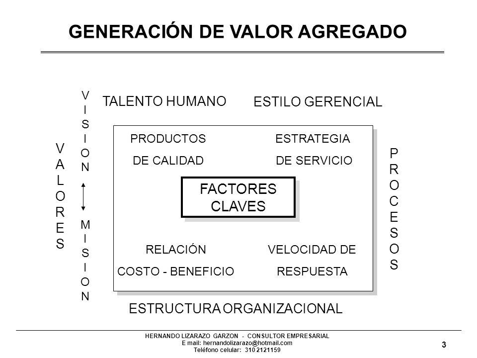 HERNANDO LIZARAZO GARZON - CONSULTOR EMPRESARIAL E mail: hernandolizarazo@hotmail.com Teléfono celular: 310 2121159 FACTORES CLAVES FACTORES CLAVES PRODUCTOS DE CALIDAD ESTRATEGIA DE SERVICIO RELACIÓN COSTO - BENEFICIO VELOCIDAD DE RESPUESTA VISIONMISIONVISIONMISION PROCESOSPROCESOS ESTRUCTURA ORGANIZACIONAL TALENTO HUMANO ESTILO GERENCIAL VALORESVALORES GENERACIÓN DE VALOR AGREGADO 3