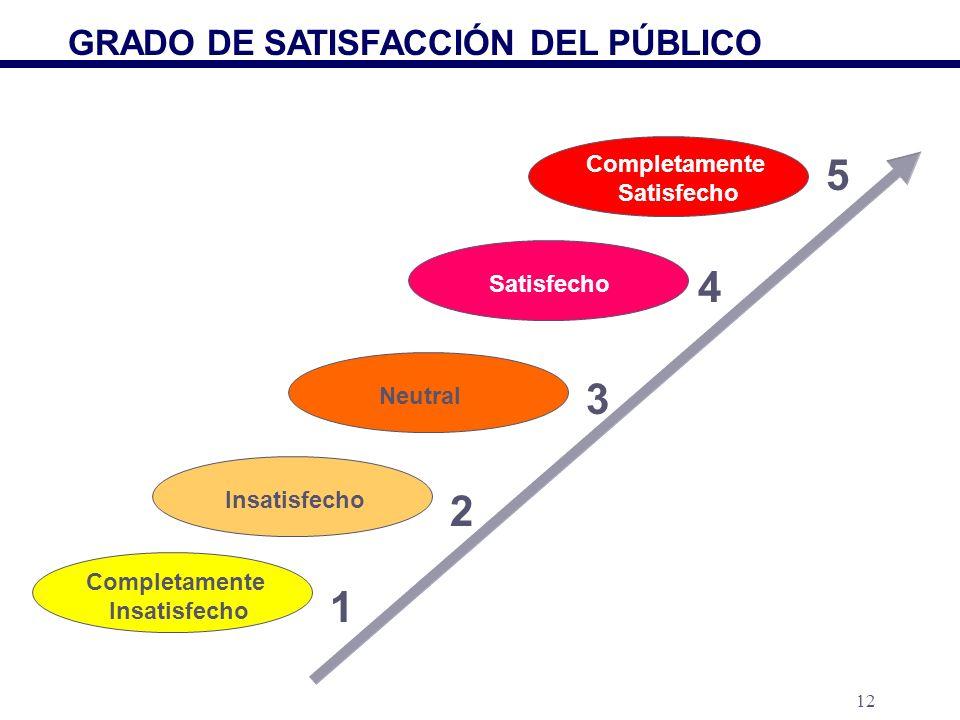 12 Completamente Insatisfecho Neutral Satisfecho Completamente Satisfecho 1 5 4 3 2 GRADO DE SATISFACCIÓN DEL PÚBLICO