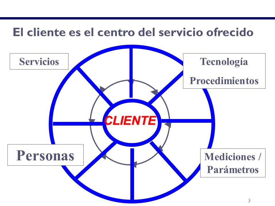 3 CLIENTE El cliente es el centro del servicio ofrecido EL SERVICIO AL PUBLICO Tecnología Procedimientos Mediciones / Parámetros Personas Servicios